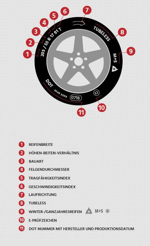 Infografik Reifenkennzeichnungen