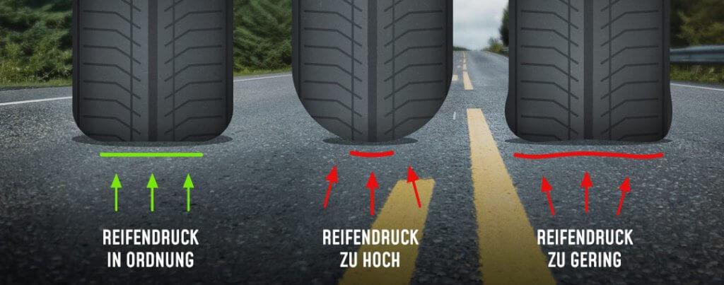 Reifendruck Infografik: zu hoher / zu niedriger Reifendruck, was kann passieren?